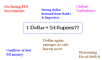 impact of fluctuation of rupee dollar
