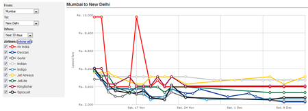 Cleartrip Graphs