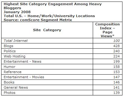 highest category engagement heavy bloggers