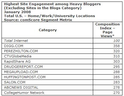 Highest site engagement among heavy bloggers