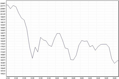 Indian Stock market fall
