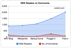 Blog-rss-readers-vs-comment