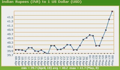 Rupee-dollar-exchange-rate-chart