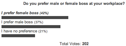Male-female-boss-preference-poll