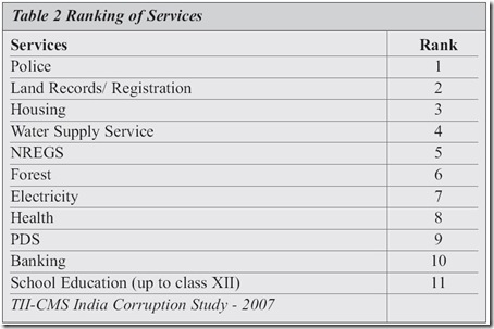 Top Corrupt Indian services