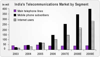 Indian telecommunication market