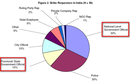 Bribe_requestors_in_India