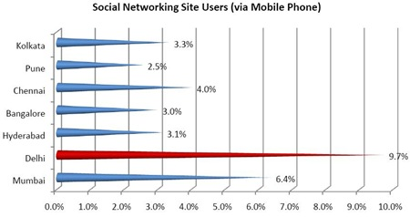 Citywisemobilesocialnetworkingusage thumb | How & What Mobile Phone Services does India use – Report