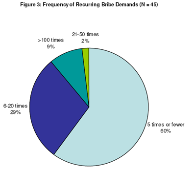 Frequency_of_Bribe_demands