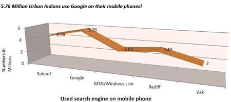 Indiamobilephonesearchengineusage thumb | How & What Mobile Phone Services does India use – Report
