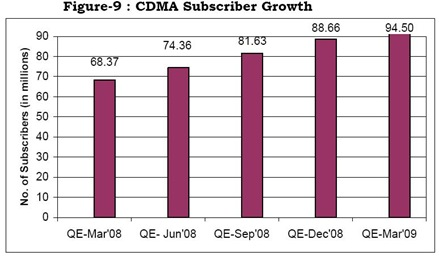 CDMA Subscriber Growth