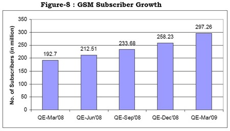 GSM Subscriber Growth