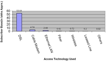 India Broadband Access Technology used