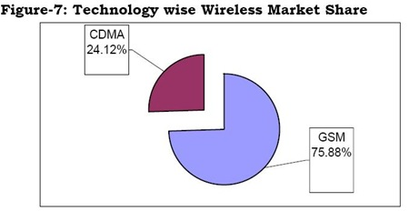 India GSM VS CDMA Market Share