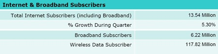 India Internet Broadband Subscribers