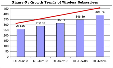 Indian Mobile User Growth