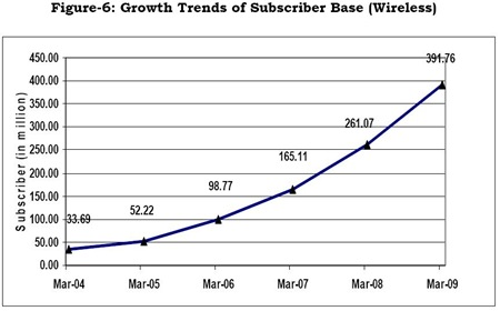 Indian Mobile User base growth