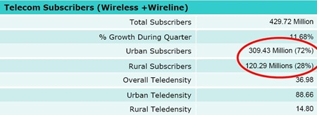 Indian-Telecom-Subscribers