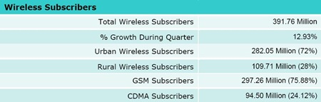 Indian-Wireless-Subscribers