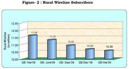 Rural India Wireline Subscribers
