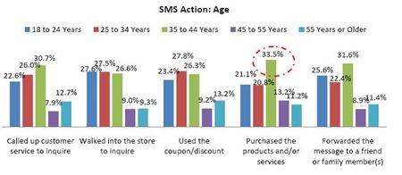 SMS-Age-wise-marketing-effectiveness