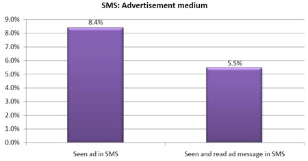 SMS-VAS-Advertising-seen-read