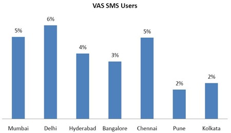 SMS-VAS-in-urban-Indian-cities