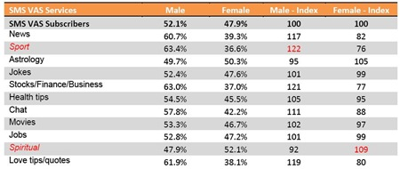 SMS-VAS-male-female-usage-India