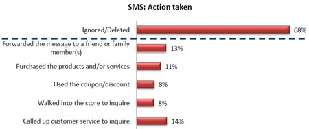 SMS-VAS-marketing-tool-effectiveness