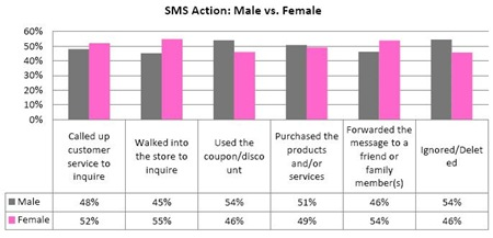 SMS-gender-wise-marketing-effectiveness