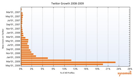 Twitter-growth-story