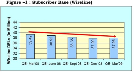 Wireline-Subscriber-Base