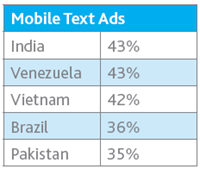 trsut_in_mobile_Ads