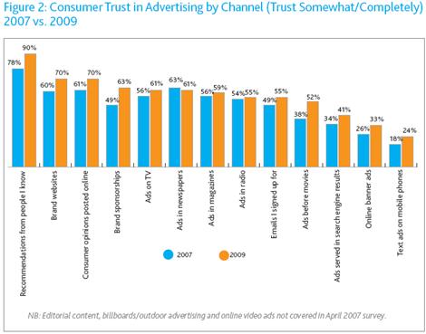 trust-in-advertising
