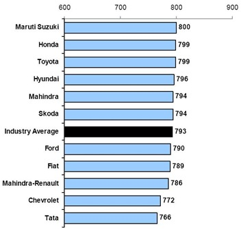 Car Sales Satisfaction Ranking