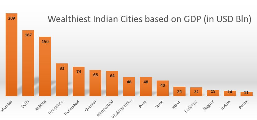 Wealthiest Indian Cities