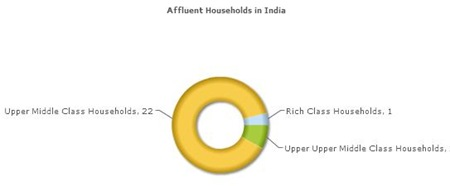 Affluent Indians