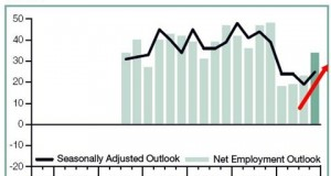 Indians most optimistic about Employment