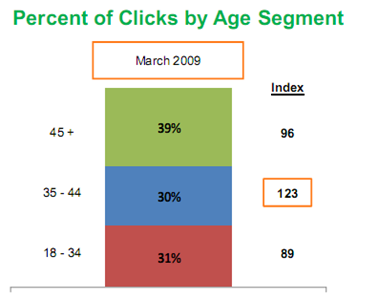 percentage of clicks by age