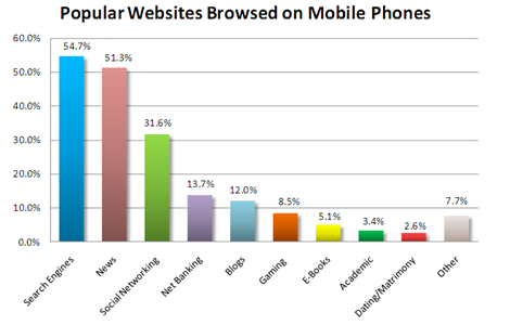popular-websites-browsed-on-mobile