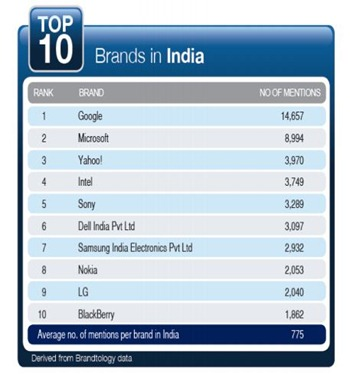 Top 10 Indian Technology Brands