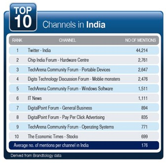 Top 10 Technology Channels in India