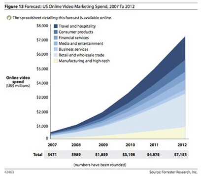 Video Advertising growth
