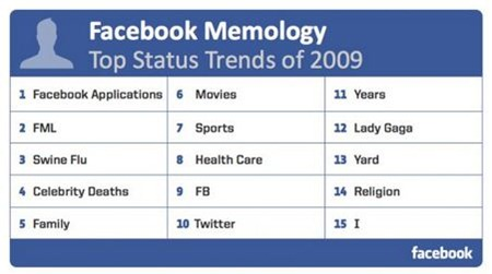 facebook-top-trends
