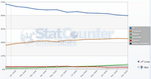 top-5-browsers-of-2009