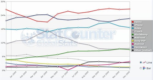 top-mobile-browsers-world