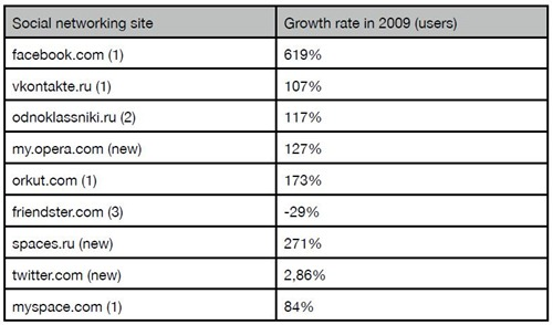Top Mobile Social Networking Sites in 2009