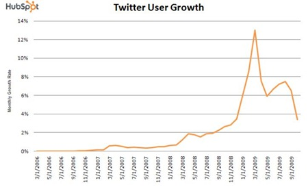 Twitter-user-growth
