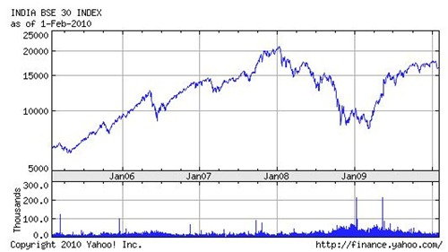 Indian-Stock-Market-Chart