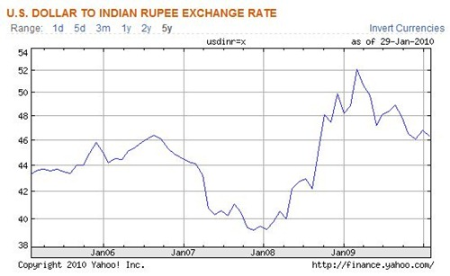 US-dollar-India-rupee-exchange-rate